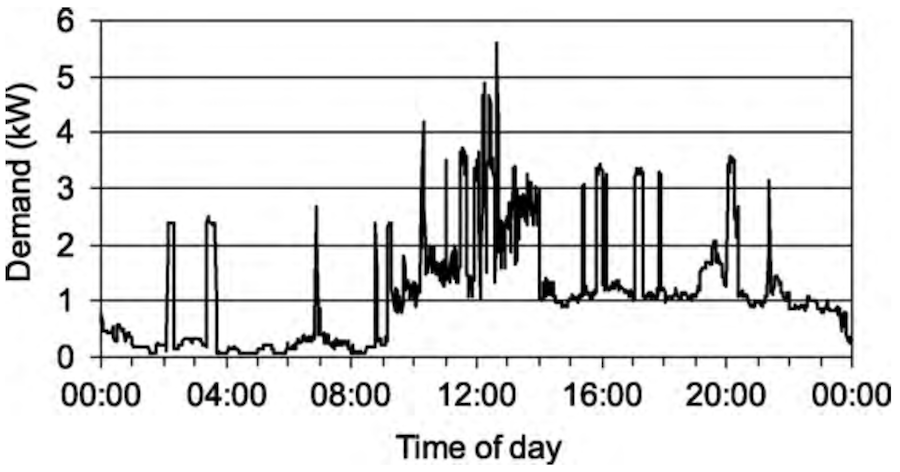 I. Richardson et al., 2010. Fig.5 A measured daily demand profile (1-min resolution)