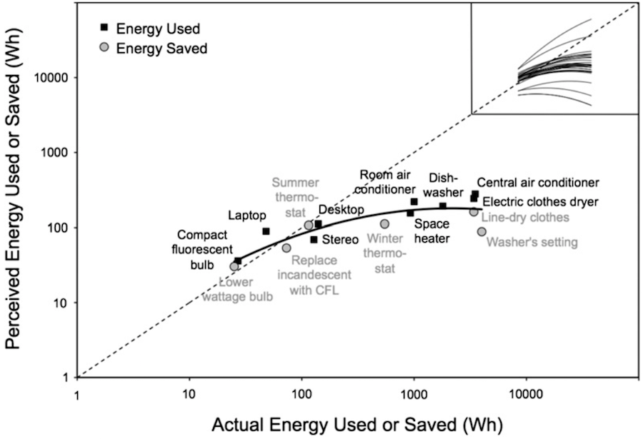 Perceived vs Actual Energy Usage and Savings