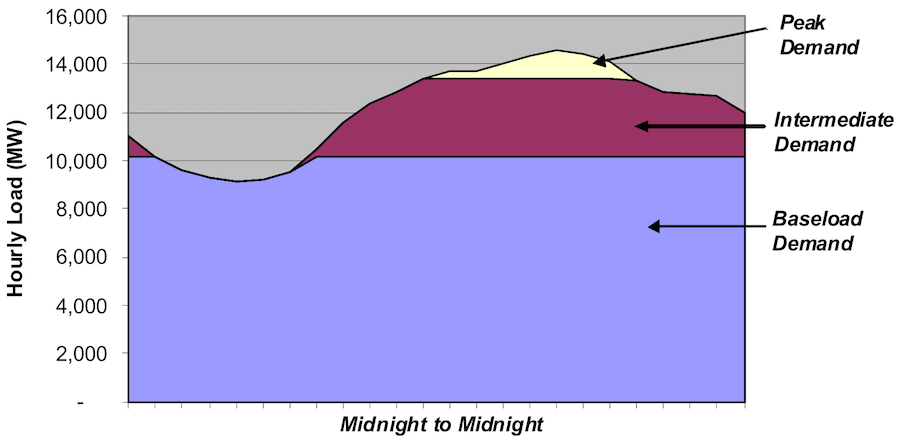 Baseload, medium, and peak generation to meet demands